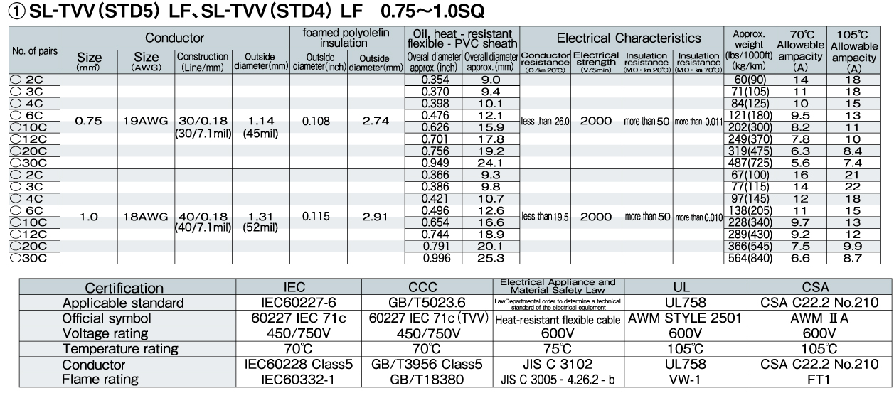 Luxury 1.5cable And Amps Chart Festooning - Electrical Chart Ideas ...